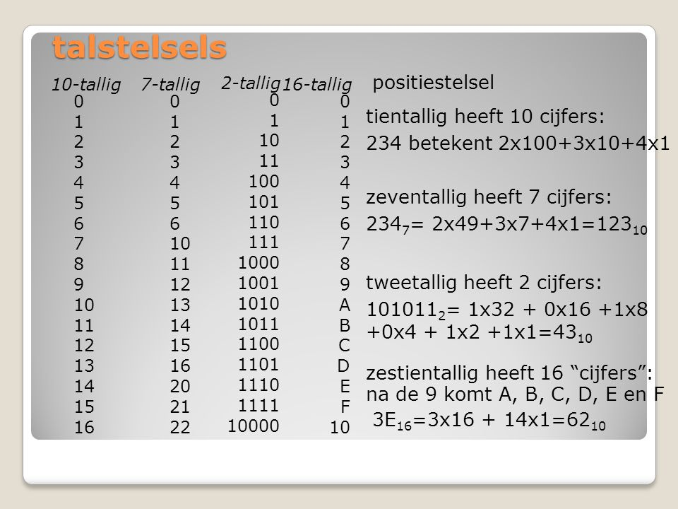 talstelsels positiestelsel 7-tallig 0 1 2 3 4 5 6 10 11 12 13 14 15 16 20 21 22 10-tallig 0 1 2 3 4 5 6 7 8 9 10 11 12 13 14 15 16 2-tallig 0 1 10 11