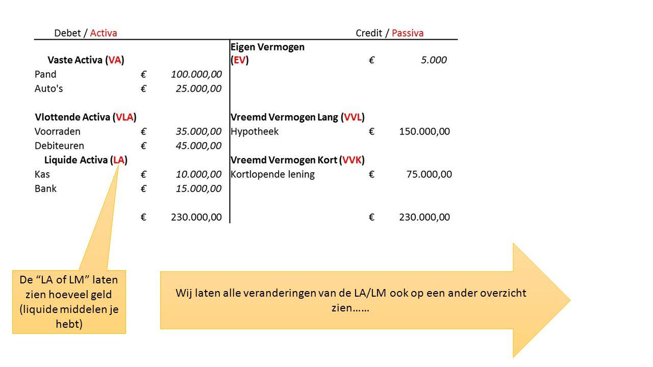 De LA of LM laten zien hoeveel geld (liquide middelen je hebt) Wij laten alle veranderingen van de LA/LM ook op een ander overzicht zien……