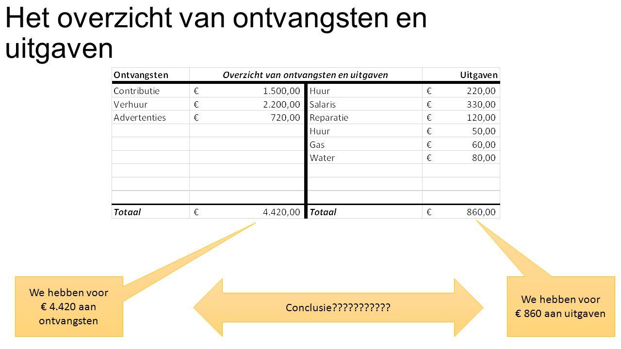 Het overzicht van ontvangsten en uitgaven We hebben voor € 4.420 aan ontvangsten We hebben voor € 860 aan uitgaven Conclusie???????????