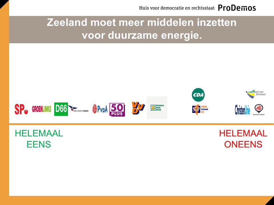 HELEMAAL EENS HELEMAAL ONEENS Zeeland moet meer middelen inzetten voor duurzame energie.