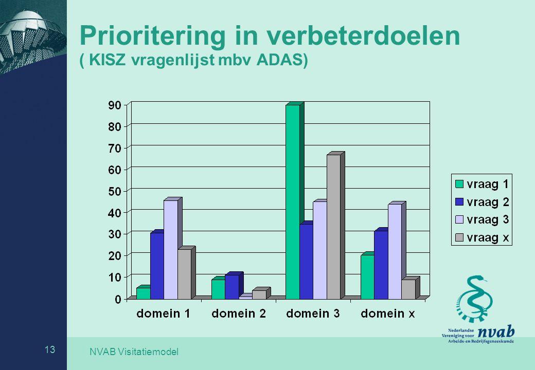 NVAB Visitatiemodel 13 Prioritering in verbeterdoelen ( KISZ vragenlijst mbv ADAS)