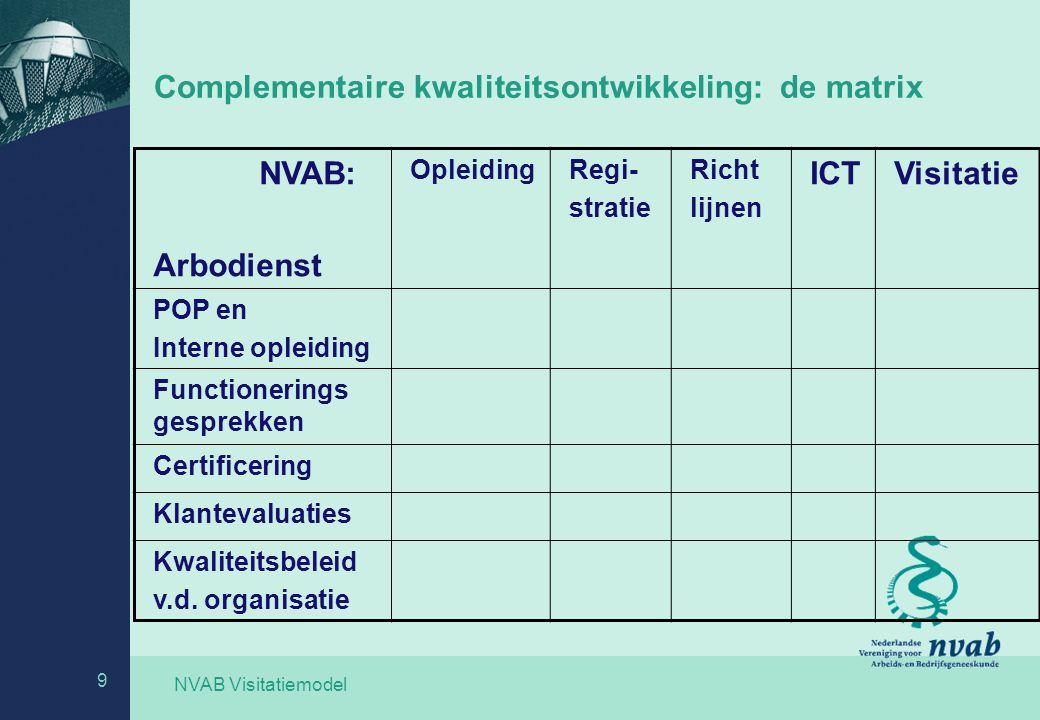 NVAB Visitatiemodel 9 Complementaire kwaliteitsontwikkeling: de matrix NVAB: Arbodienst OpleidingRegi- stratie Richt lijnen ICTVisitatie POP en Intern