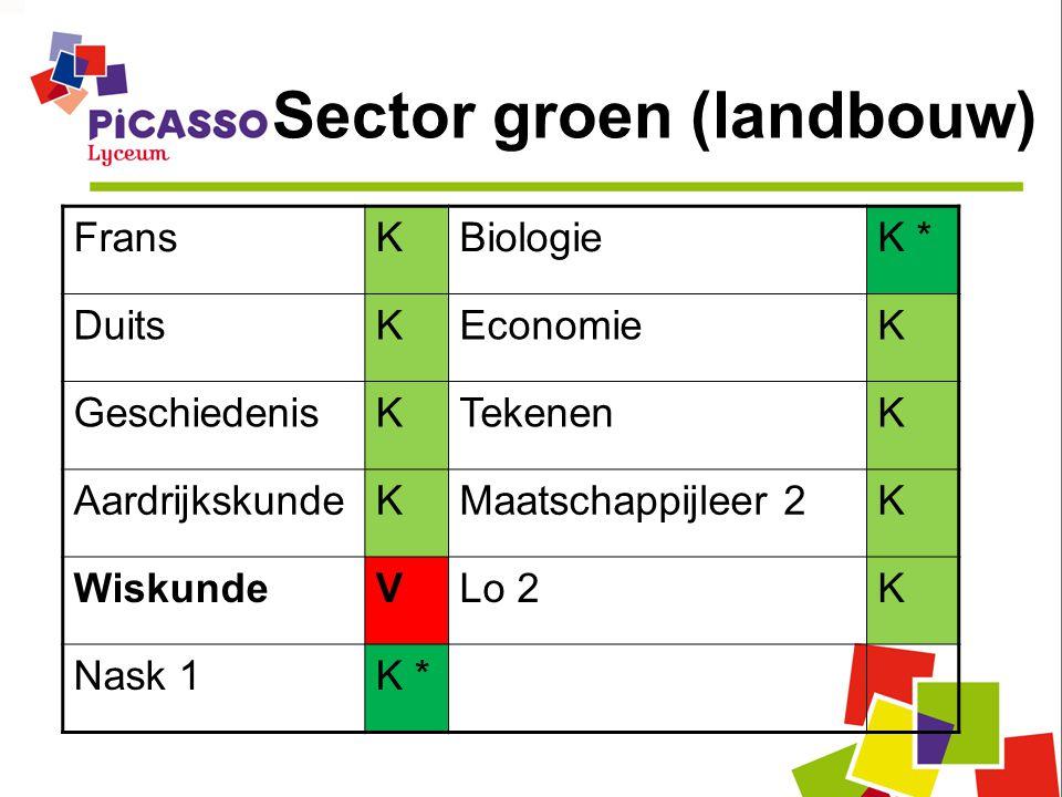 Sector groen (landbouw) FransKBiologieK * DuitsKEconomieK GeschiedenisKTekenenK AardrijkskundeKMaatschappijleer 2K WiskundeVLo 2K Nask 1K *