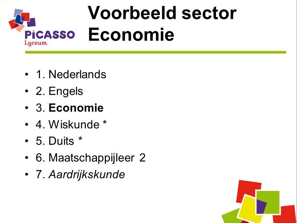 Voorbeeld sector Economie 1. Nederlands 2. Engels 3. Economie 4. Wiskunde * 5. Duits * 6. Maatschappijleer 2 7. Aardrijkskunde