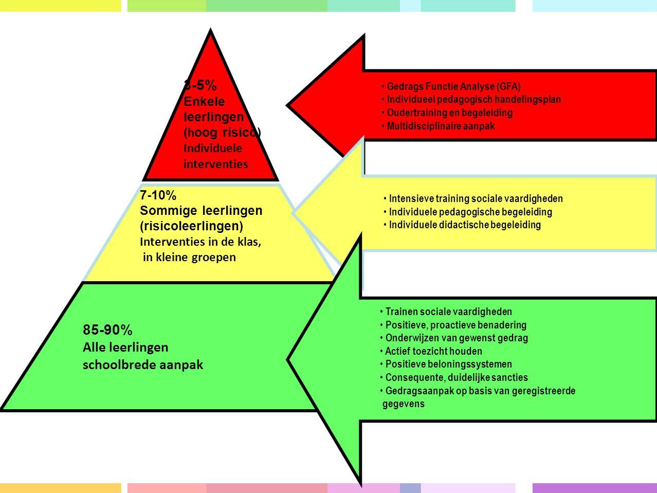 3-5% Enkele leerlingen ( h oog risico) Individuele interventies 7-10% Sommige leerlingen (risicoleerlingen) Interventies in de klas, in kleine groepen 85-90% Alle leerlingen schoolbrede aanpak Gedrags Functie Analyse (GFA) Individueel pedagogisch handelingsplan Oudertraining en begeleiding Multidisciplinaire aanpak Intensieve training sociale vaardigheden Individuele pedagogische begeleiding Individuele didactische begeleiding Trainen sociale vaardigheden Positieve, proactieve benadering Onderwijzen van gewenst gedrag Actief toezicht houden Positieve beloningssystemen Consequente, duidelijke sancties Gedragsaanpak op basis van geregistreerde gegevens