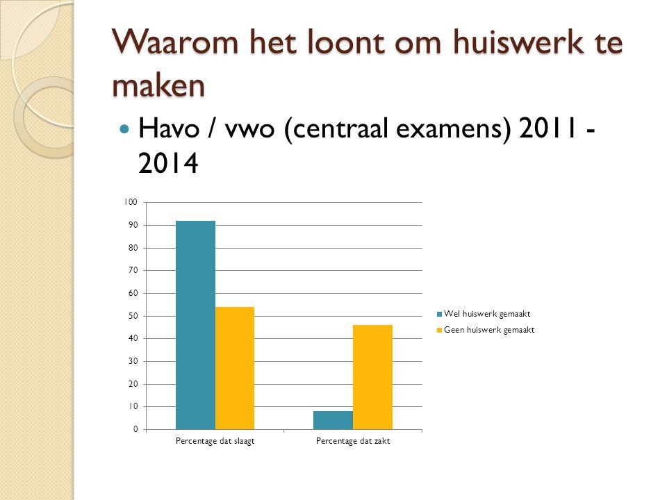 Waarom het loont om huiswerk te maken Havo / vwo (centraal examens) 2011 - 2014