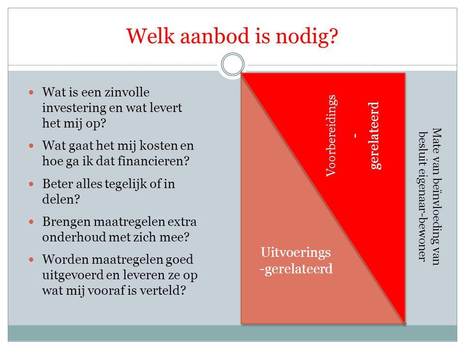 Welk aanbod is nodig? Wat is een zinvolle investering en wat levert het mij op? Wat gaat het mij kosten en hoe ga ik dat financieren? Beter alles tege
