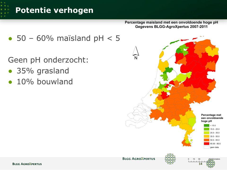 Potentie verhogen 14 ● 50 – 60% maïsland pH < 5 Geen pH onderzocht: ● 35% grasland ● 10% bouwland