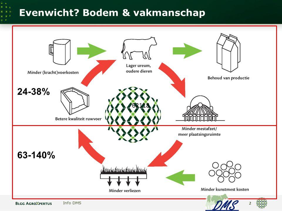 Evenwicht Bodem & vakmanschap Info DMS 2 24-38% 63-140% 62118