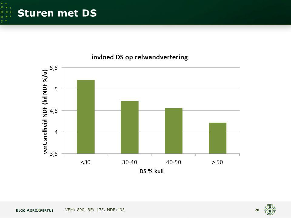 Sturen met DS VEM: 890, RE: 175, NDF:495 28