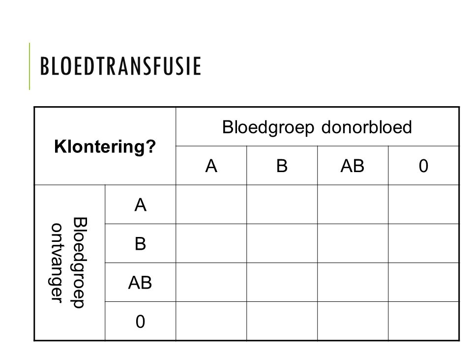 BLOEDTRANSFUSIE Klontering? Bloedgroep donorbloed ABAB0 Bloedgroep ontvanger A B AB 0