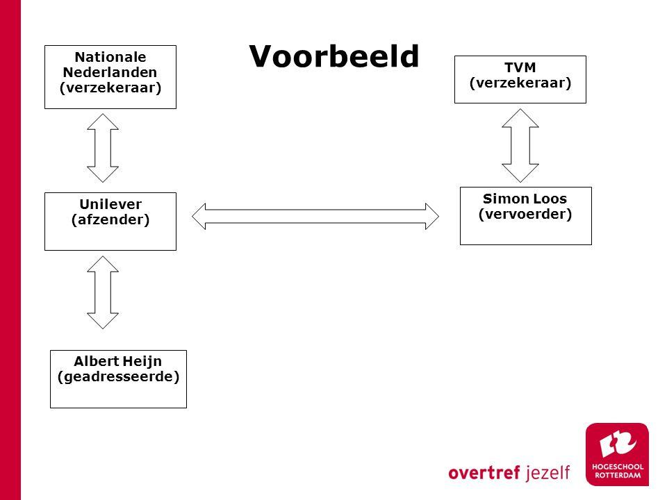 Unilever (afzender) Albert Heijn (geadresseerde) Simon Loos (vervoerder) Nationale Nederlanden (verzekeraar) TVM (verzekeraar) Voorbeeld