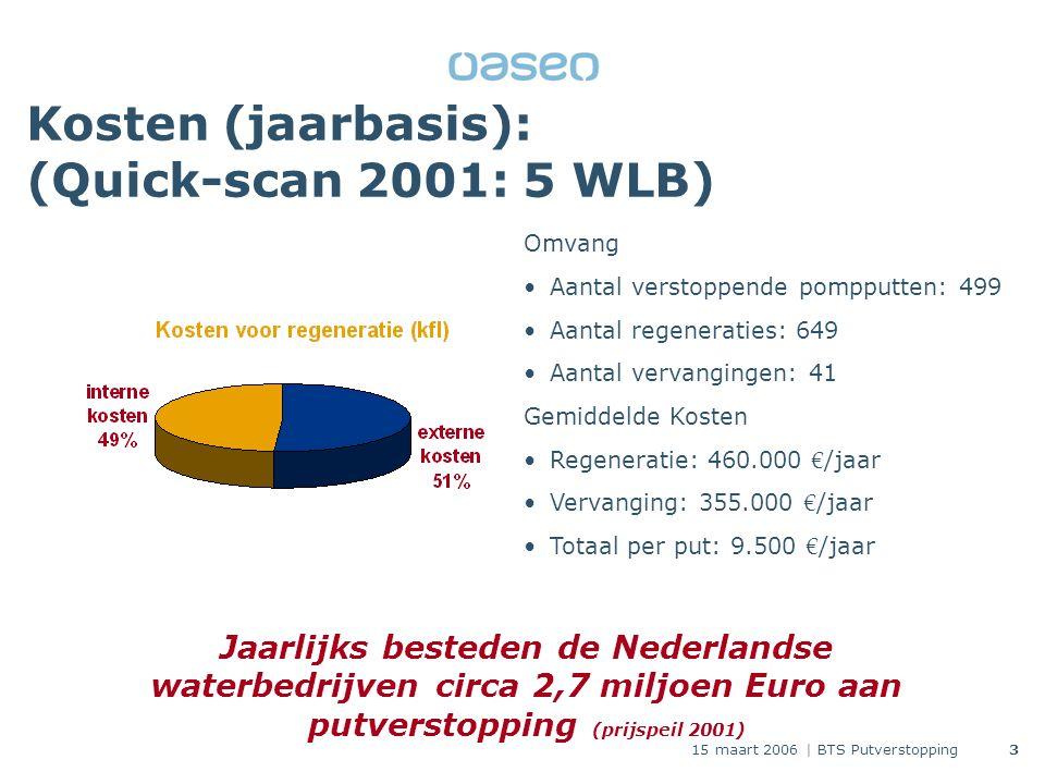 15 maart 2006 | BTS Putverstopping3 Kosten (jaarbasis): (Quick-scan 2001: 5 WLB) Omvang Aantal verstoppende pompputten: 499 Aantal regeneraties: 649 Aantal vervangingen: 41 Gemiddelde Kosten Regeneratie: 460.000 € /jaar Vervanging: 355.000 € /jaar Totaal per put: 9.500 € /jaar Jaarlijks besteden de Nederlandse waterbedrijven circa 2,7 miljoen Euro aan putverstopping (prijspeil 2001)