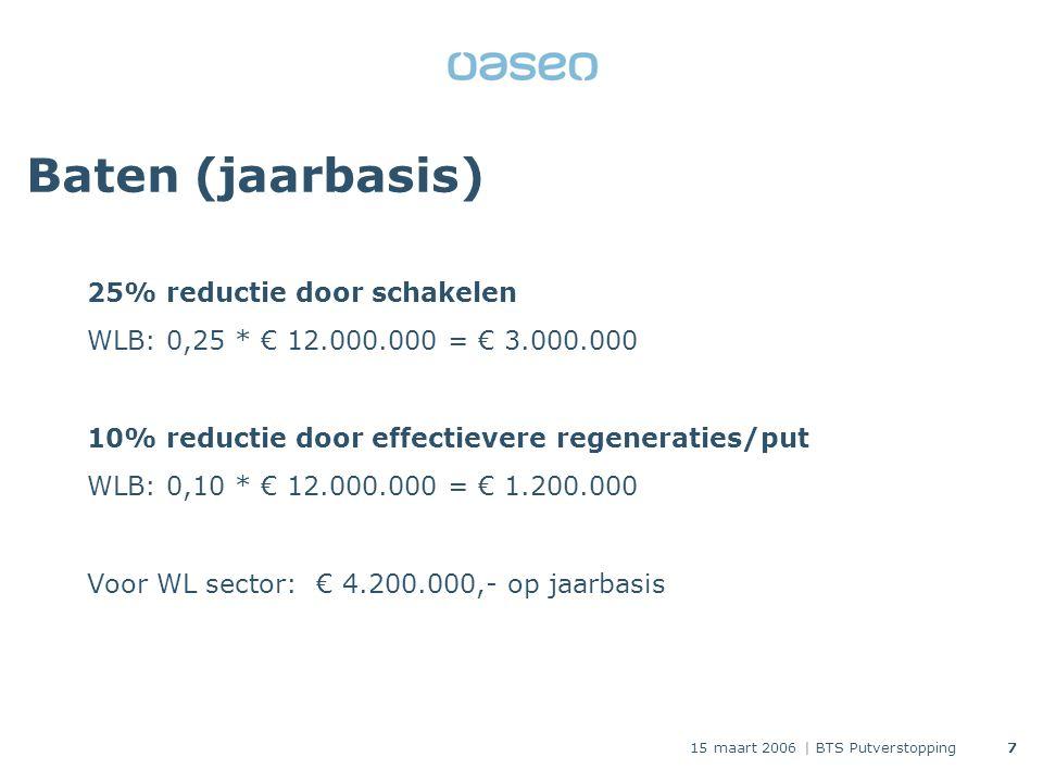 15 maart 2006 | BTS Putverstopping7 Baten (jaarbasis) 25% reductie door schakelen WLB: 0,25 * € 12.000.000 = € 3.000.000 10% reductie door effectievere regeneraties/put WLB: 0,10 * € 12.000.000 = € 1.200.000 Voor WL sector: € 4.200.000,- op jaarbasis