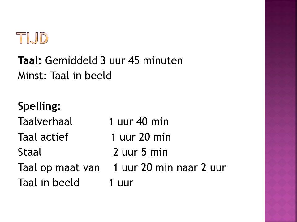 Taal: Gemiddeld 3 uur 45 minuten Minst: Taal in beeld Spelling: Taalverhaal 1 uur 40 min Taal actief 1 uur 20 min Staal 2 uur 5 min Taal op maat van 1