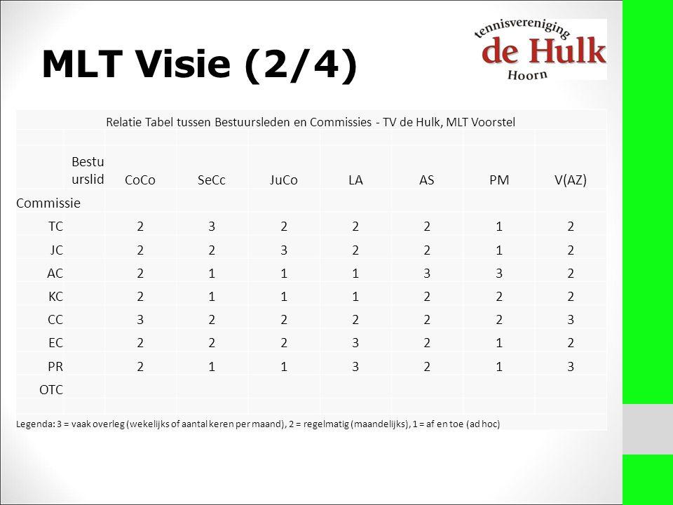 MLT Visie (2/4) Relatie Tabel tussen Bestuursleden en Commissies - TV de Hulk, MLT Voorstel Bestu urslidCoCoSeCcJuCoLAASPMV(AZ) Commissie TC2322212 JC