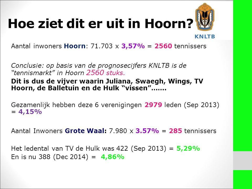 Aantal inwoners Hoorn: 71.703 x 3,57% = 2560 tennissers Conclusie: op basis van de prognosecijfers KNLTB is de tennismarkt in Hoorn 2560 stuks.