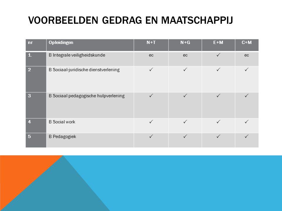 VOORBEELDEN GEDRAG EN MAATSCHAPPIJ nrOpleidingenN+TN+GE+MC+M 1.