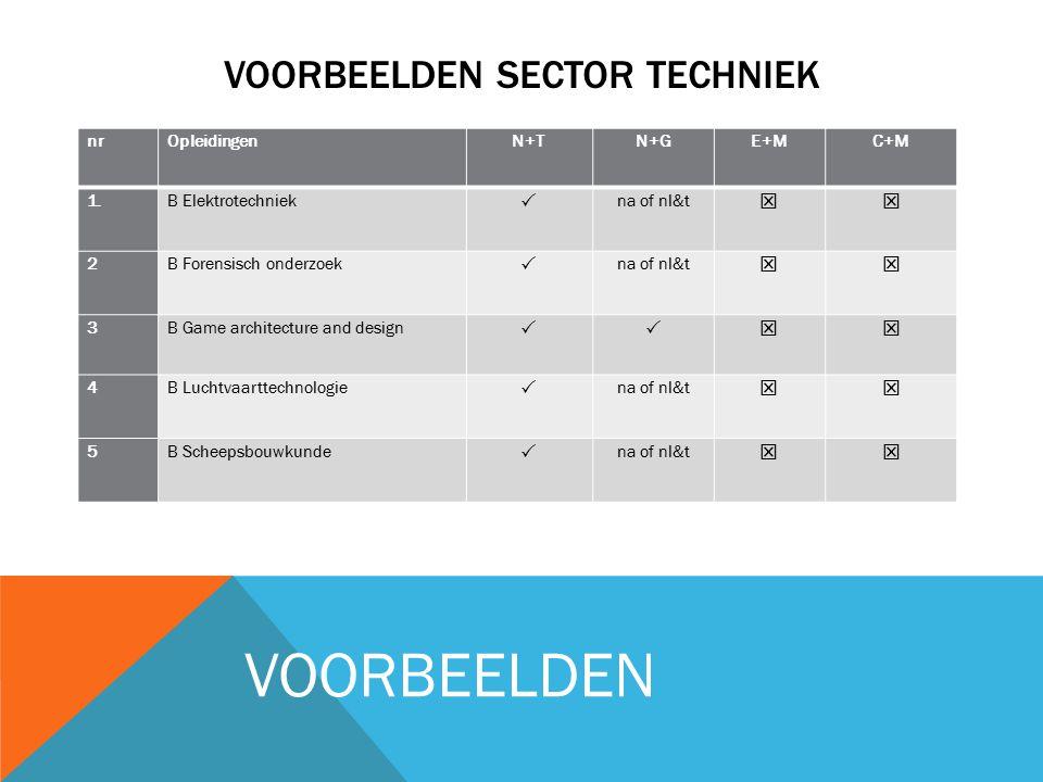VOORBEELDEN SECTOR TECHNIEK nrOpleidingenN+TN+GE+MC+M 1. B Elektrotechniek  na of nl&t  2 B Forensisch onderzoek  na of nl&t  3 B Game architect