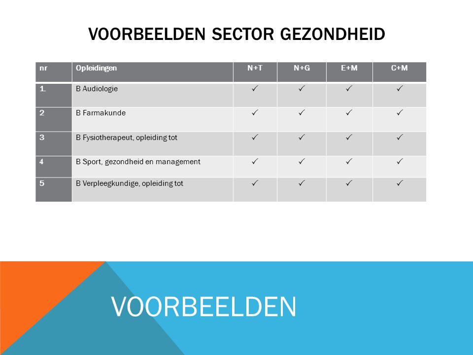 VOORBEELDEN SECTOR GEZONDHEID nrOpleidingenN+TN+GE+MC+M 1.