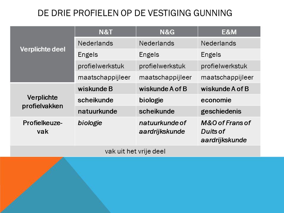 Verplichte deel N&TN&GE&M Nederlands Engels profielwerkstuk maatschappijleer Verplichte profielvakken wiskunde Bwiskunde A of B scheikundebiologieecon