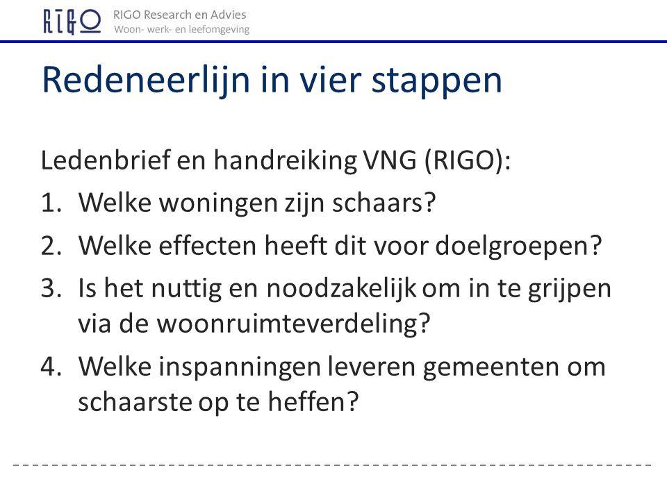 Ledenbrief en handreiking VNG (RIGO): 1.Welke woningen zijn schaars.