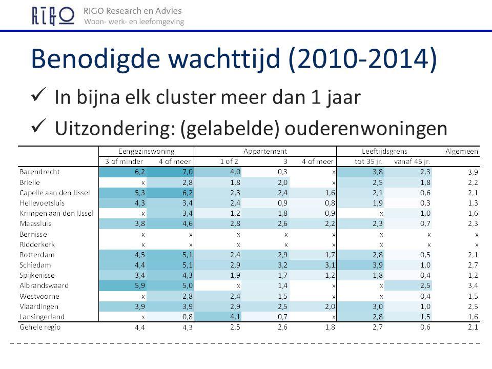 Benodigde wachttijd (2010-2014) In bijna elk cluster meer dan 1 jaar Uitzondering: (gelabelde) ouderenwoningen
