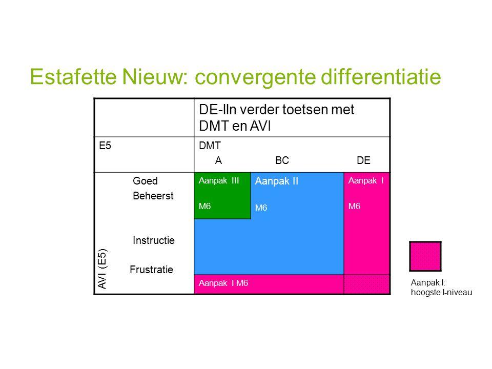 DE-lln verder toetsen met DMT en AVI E5DMT A BC DE Goed Beheerst Instructie Frustratie Aanpak III M6 Aanpak II M6 Aanpak I M6 Aanpak I M6 Estafette Nieuw: convergente differentiatie AVI (E5) Aanpak I: hoogste I-niveau