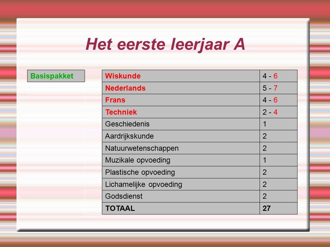 Het eerste leerjaar A BasispakketWiskunde4 - 6 Nederlands5 - 7 Frans4 - 6 Techniek2 - 4 Geschiedenis1 Aardrijkskunde2 Natuurwetenschappen2 Muzikale op