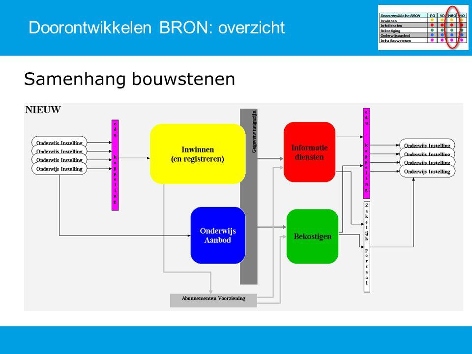 Samenhang bouwstenen Doorontwikkelen BRON: overzicht