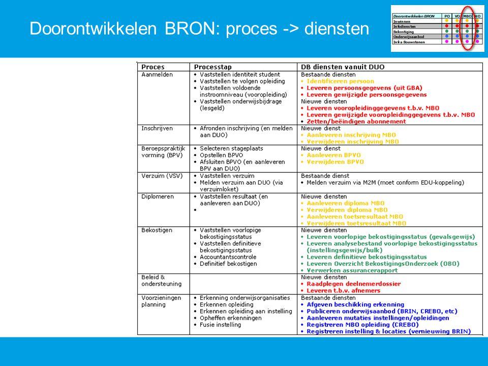Doorontwikkelen BRON: proces -> diensten