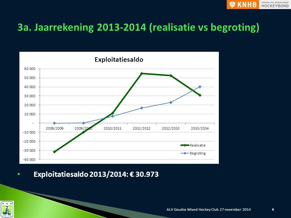 444 4 3a. Jaarrekening 2013-2014 (realisatie vs begroting) Exploitatiesaldo 2013/2014: € 30.973 ALV Goudse Mixed Hockey Club 27 november 2014