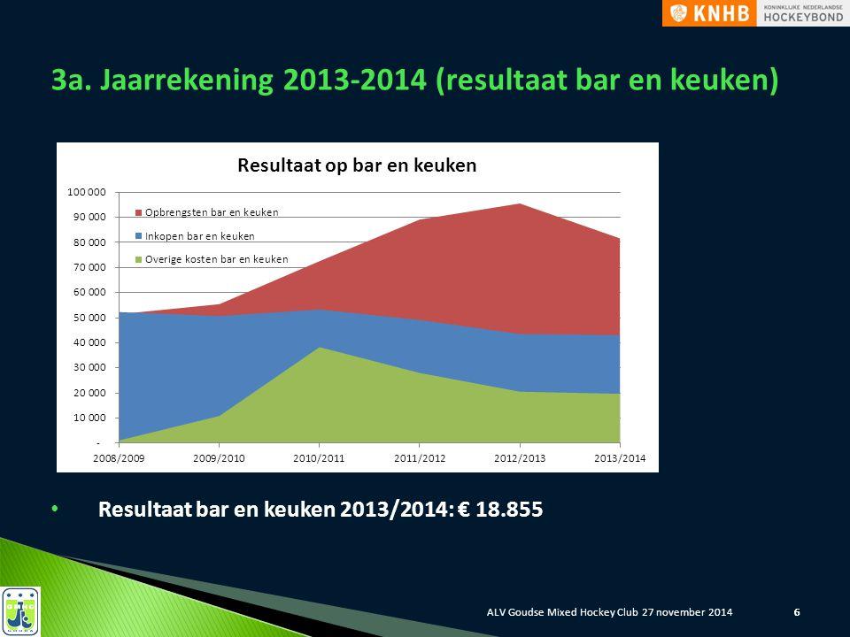666 6 3a. Jaarrekening 2013-2014 (resultaat bar en keuken) Resultaat bar en keuken 2013/2014: € 18.855 ALV Goudse Mixed Hockey Club 27 november 2014