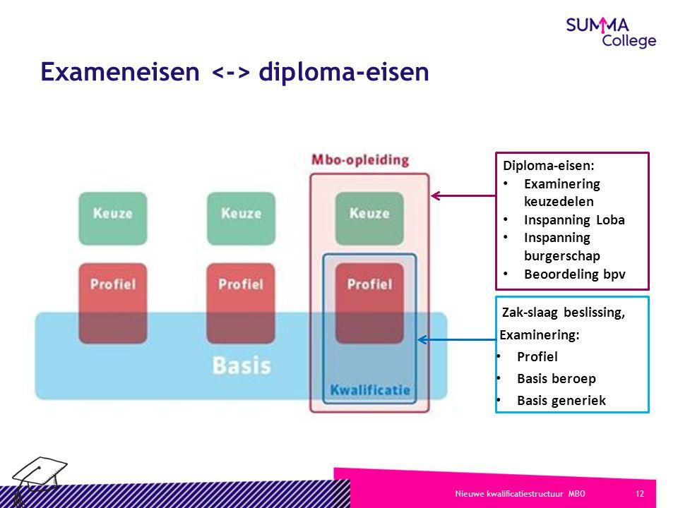 12Nieuwe kwalificatiestructuur MBO Zak-slaag beslissing, Examinering: Profiel Basis beroep Basis generiek Exameneisen diploma-eisen Diploma-eisen: Exa