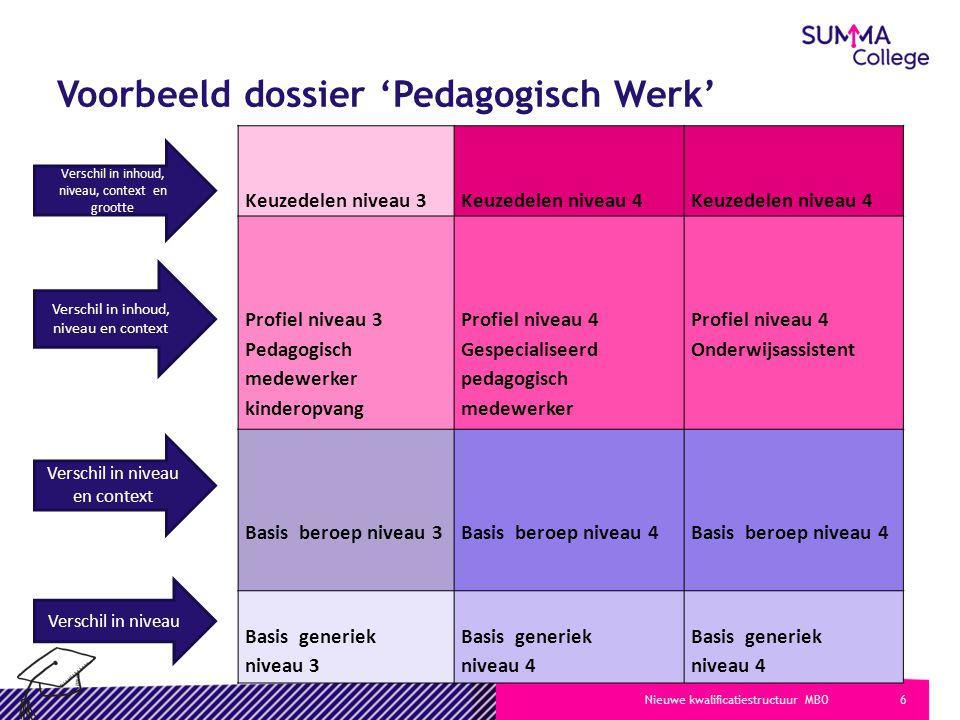6Nieuwe kwalificatiestructuur MBO Voorbeeld dossier 'Pedagogisch Werk' Keuzedelen niveau 3 Keuzedelen niveau 4 Keuzedelen niveau 4 Profiel niveau 3 Pe