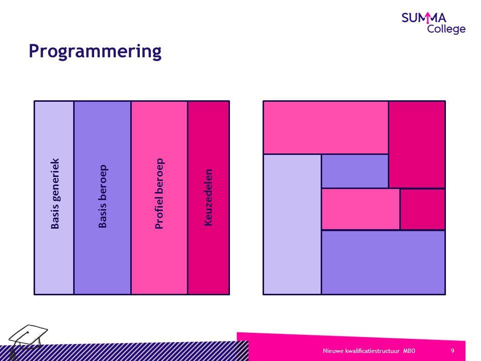 9Nieuwe kwalificatiestructuur MBO Programmering Basis generiek Basis beroep Profiel beroep Keuzedelen