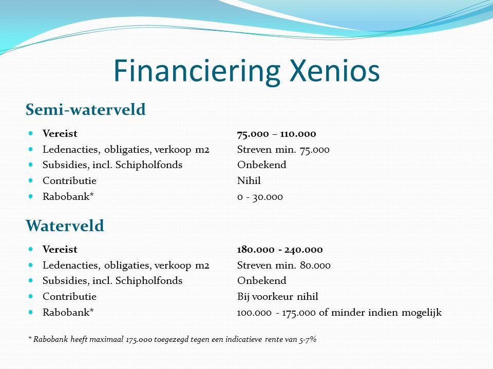 Financiering Xenios Waterveld Vereist180.000 - 240.000 Ledenacties, obligaties, verkoop m2 Streven min. 80.000 Subsidies, incl. SchipholfondsOnbekend