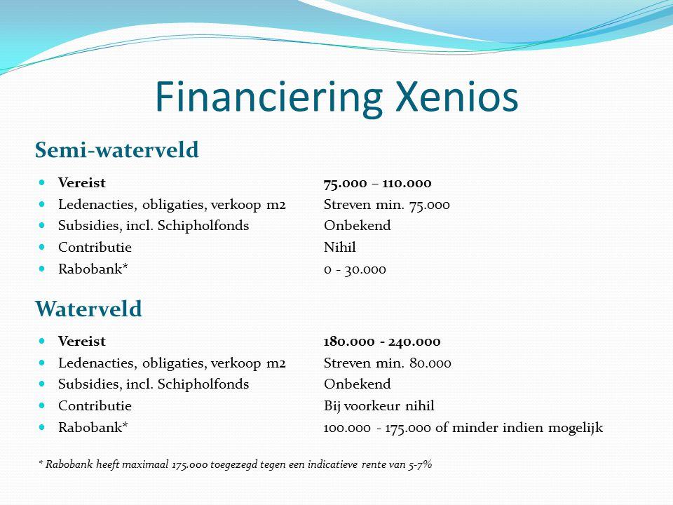 Gewenst scenario Waterveld van keus Vereist325.000 Stadsdeel-/-145.000 Eigen bijdrage Xenios180.000 1/3 regeling60.000* Ledenacties, obligaties, verkoop m2Streven min.