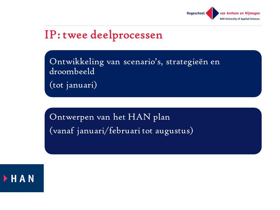 IP: twee deelprocessen Ontwikkeling van scenario's, strategieën en droombeeld (tot januari) Ontwerpen van het HAN plan (vanaf januari/februari tot augustus)
