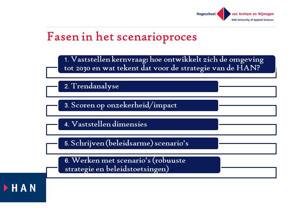 Fasen in het scenarioproces 1.
