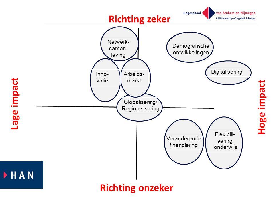 Lage impact Hoge impact Richting zeker Richting onzeker Netwerk- samen- leving Veranderende financiering Digitalisering Demografische ontwikkelingen Globalisering/ Regionalisering Inno- vatie Flexibili- sering onderwijs Arbeids- markt