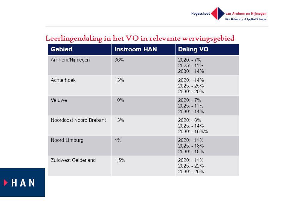 Leerlingendaling in het VO in relevante wervingsgebied GebiedInstroom HANDaling VO Arnhem/Nijmegen36%2020: - 7% 2025: - 11% 2030: - 14% Achterhoek13%2020: - 14% 2025: - 25% 2030: - 29% Veluwe10%2020: - 7% 2025: - 11% 2030: - 14% Noordoost Noord-Brabant13%2020: - 8% 2025: - 14% 2030: - 16% Noord-Limburg4%2020: - 11% 2025: - 18% 2030: - 18% Zuidwest-Gelderland1,5%2020: - 11% 2025: - 22% 2030: - 26%