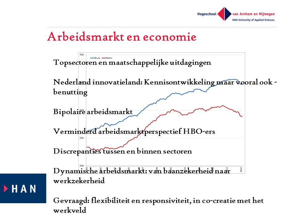 Arbeidsmarkt en economie Topsectoren en maatschappelijke uitdagingen Nederland innovatieland: Kennisontwikkeling maar vooral ook - benutting Bipolaire arbeidsmarkt Verminderd arbeidsmarktperspectief HBO-ers Discrepanties tussen en binnen sectoren Dynamische arbeidsmarkt: van baanzekerheid naar werkzekerheid Gevraagd: flexibiliteit en responsiviteit, in co-creatie met het werkveld