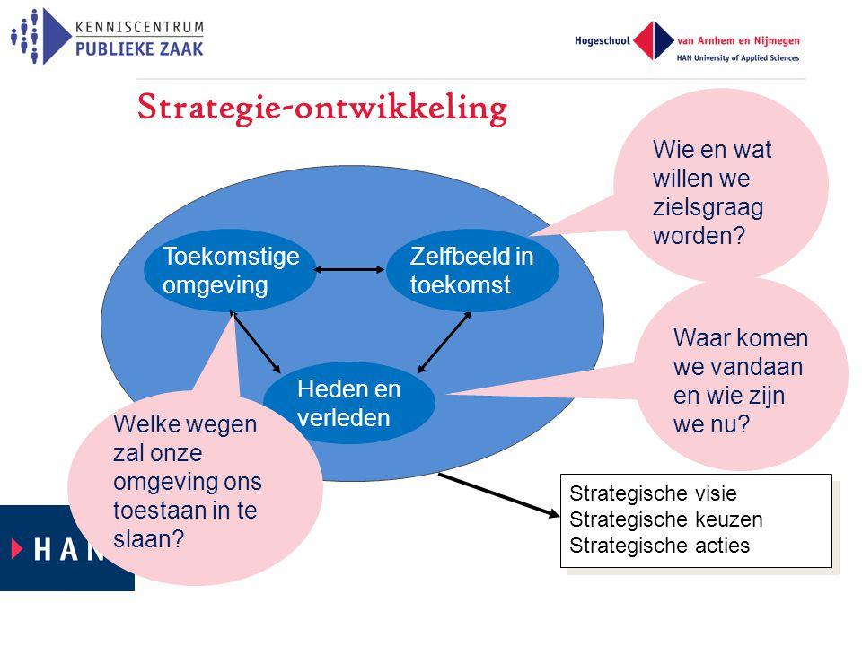 Toekomstige omgeving Strategische visie Strategische keuzen Strategische acties Zelfbeeld in toekomst Heden en verleden Strategie-ontwikkeling Waar komen we vandaan en wie zijn we nu.