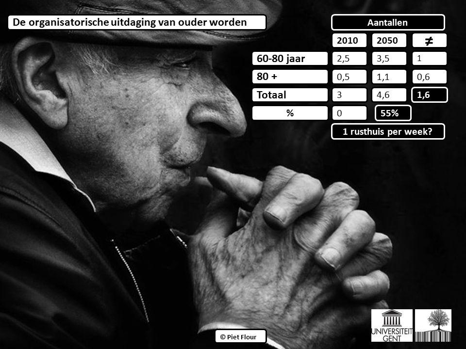 ©© © Piet Flour 60-80 jaar 80 + Totaal % 2010 De organisatorische uitdaging van ouder worden 2050 ≠ 2,5 0,5 3 0 3,5 1,1 4,6 1 0,6 1,6 55% Aantallen 1 rusthuis per week?