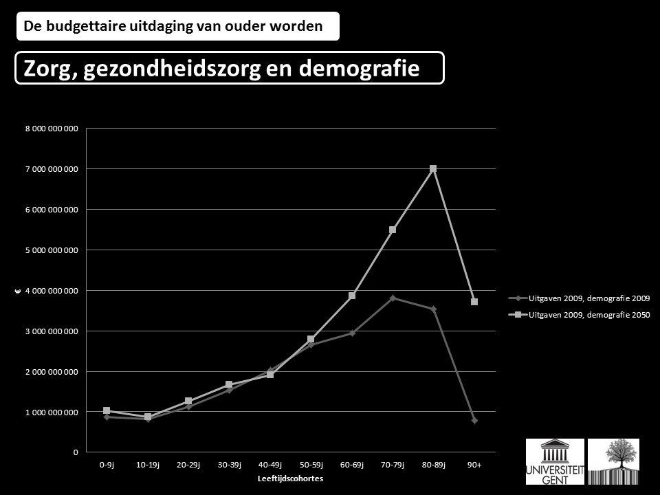 De budgettaire uitdaging van ouder worden Zorg, gezondheidszorg en demografie