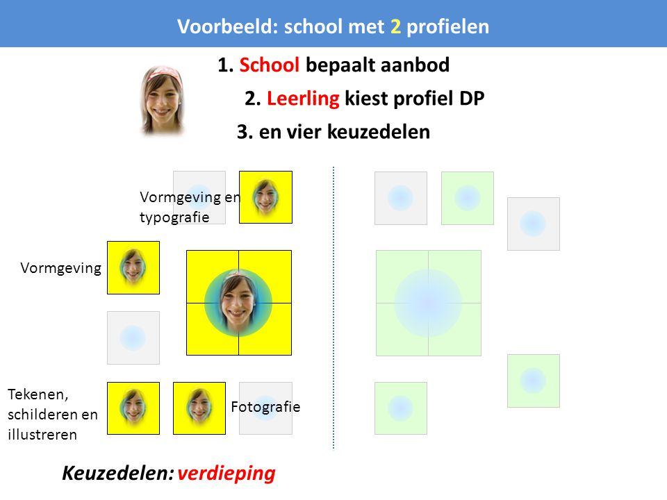 Voorbeeld: school met 2 profielen 1. School bepaalt aanbod 2. Leerling kiest profiel DP 3. en vier keuzedelen Keuzedelen: verdieping Vormgeving en typ