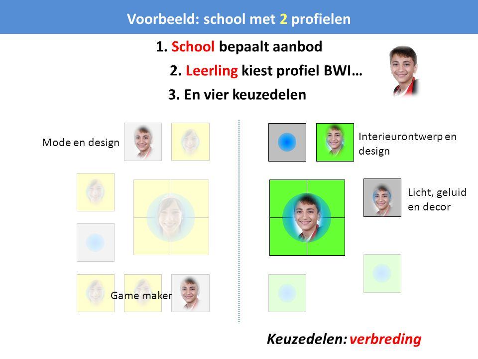 Voorbeeld: school met 2 profielen 1. School bepaalt aanbod 2. Leerling kiest profiel BWI… 3. En vier keuzedelen Keuzedelen: verbreding Interieurontwer