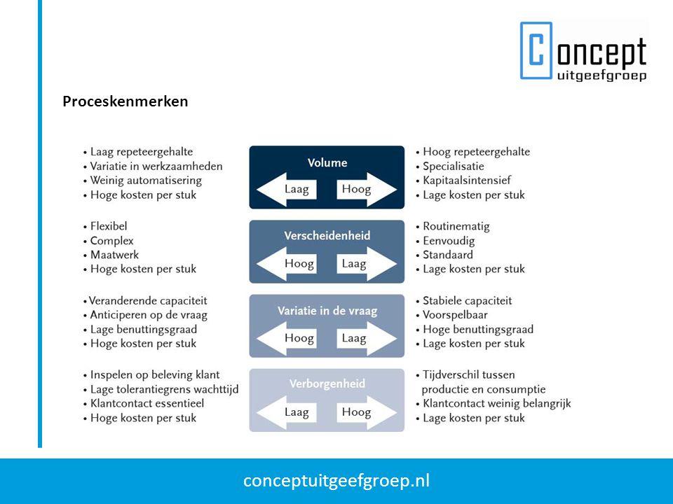 conceptuitgeefgroep.nl Proceskenmerken