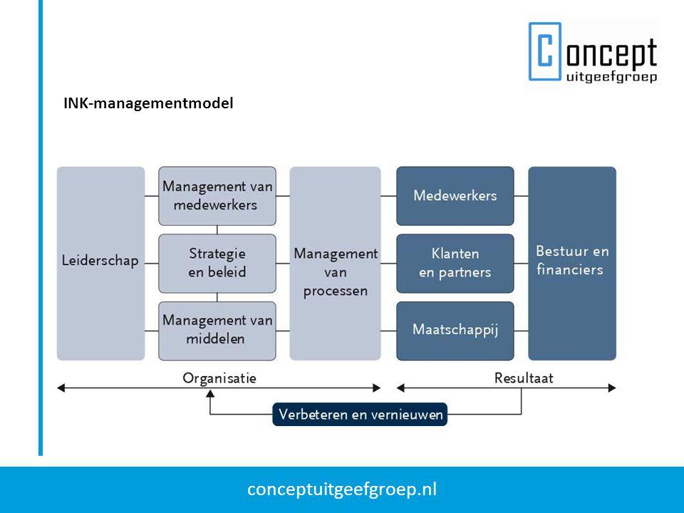 conceptuitgeefgroep.nl INK-managementmodel